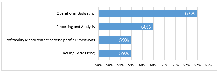 Figure 1. Financial Planning and Analysis Initiatives Identified as Primary Focus Areas for 2021