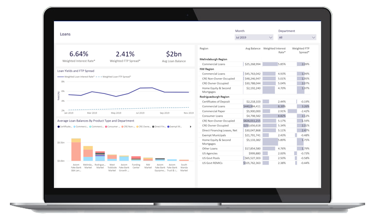 Axiom software visualization on reporting dashboard