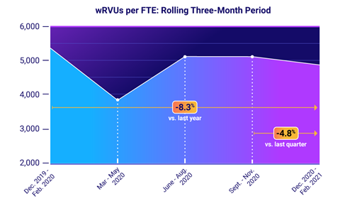 wRVUs per FTE: Rolling Three-Month Period