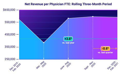 Net Revenue per Physician FTE: Rolling Three-Month Period