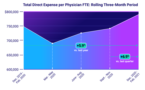 Total Direct Expense per Physician FTE: Rolling Three-Month Period
