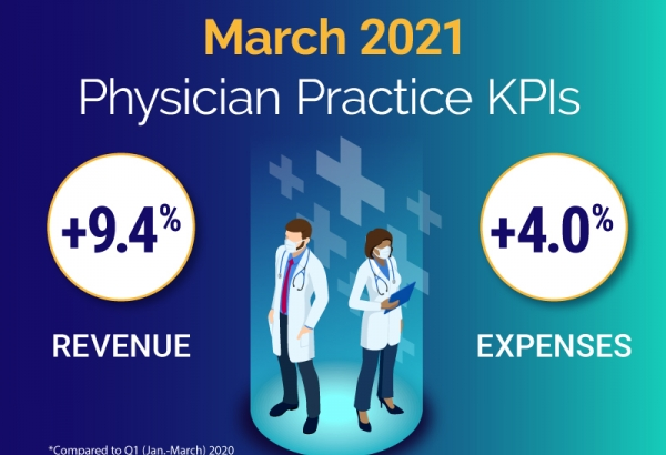 March 2021 Physician Practice KPIs